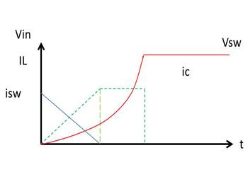 نمودار اسنابر