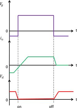 نمودار ZVS